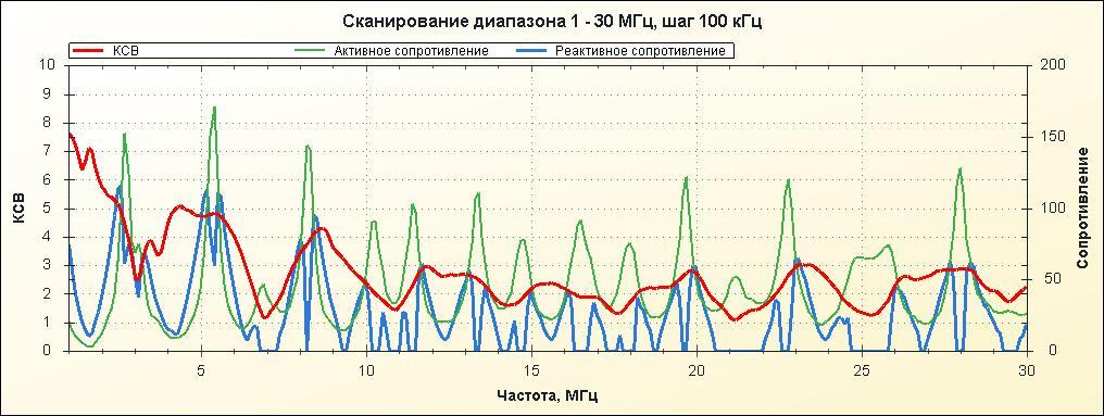Антенны КВ  Каталог статей  RA1OHXCайт радиолюбителя